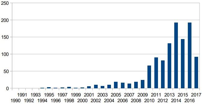 """diagramme montrant l'évolution du nombre de publications contenant """"Neurofeedback"""""""